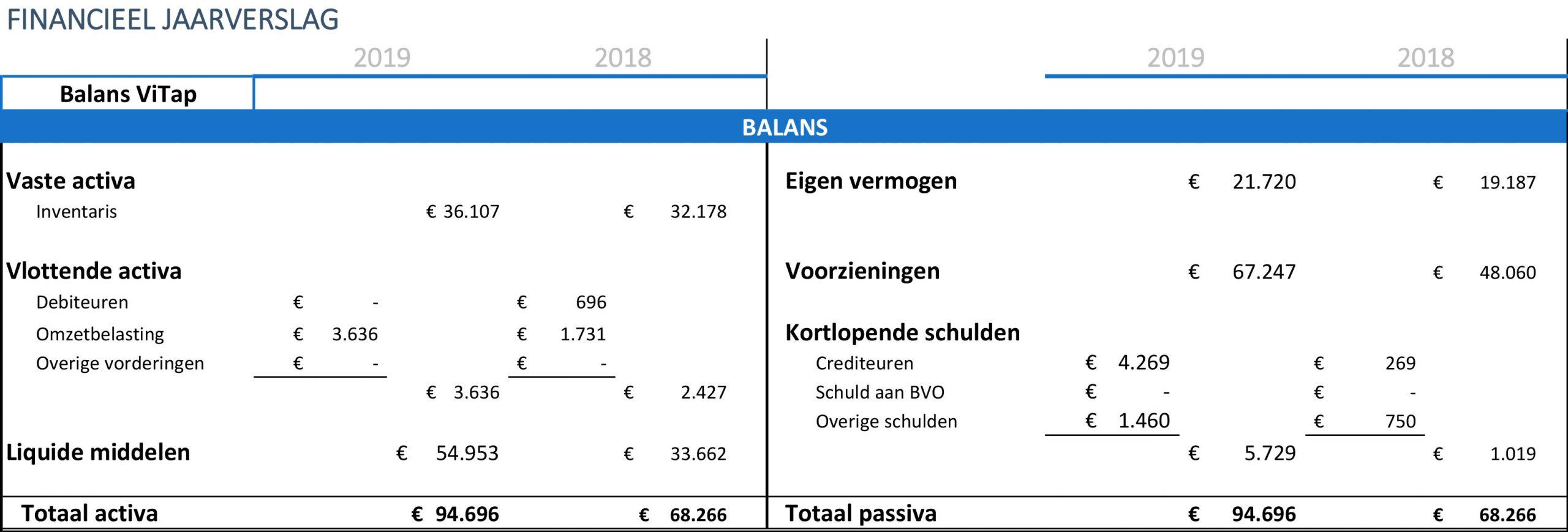 Financieel jaarverslag ViTap Balans 2019 scaled