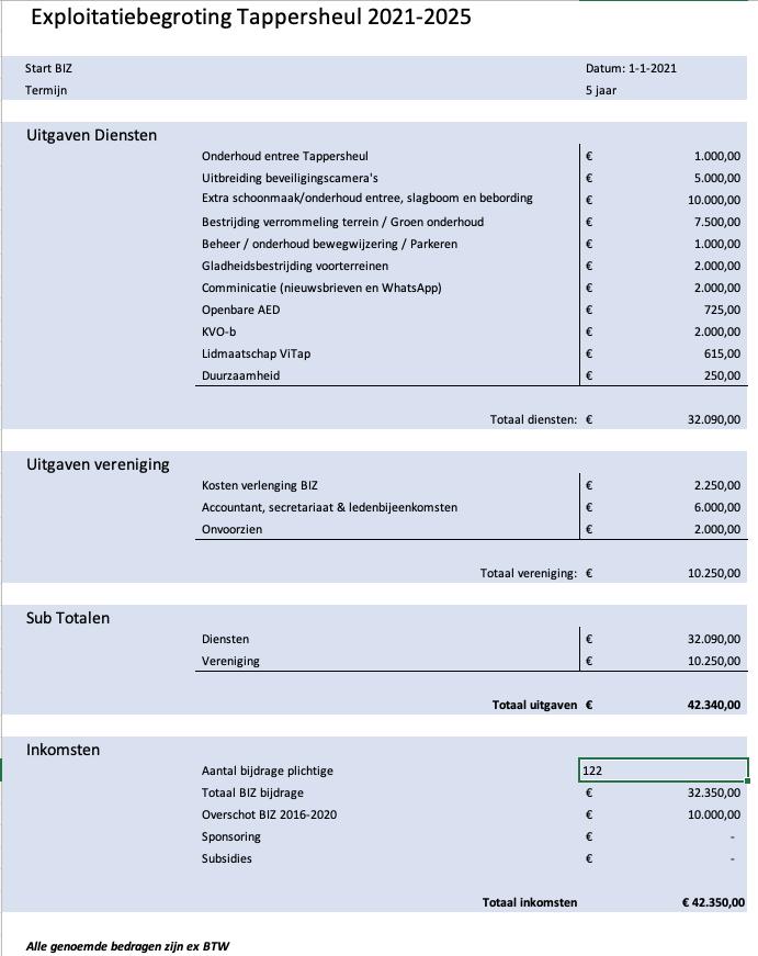 Explotatiebegroting BIZ Tappersheul 2021 2025