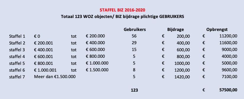 Staffel BIZ 2016 2020 1