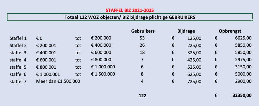 Staffel BIZ 2021 2025 2